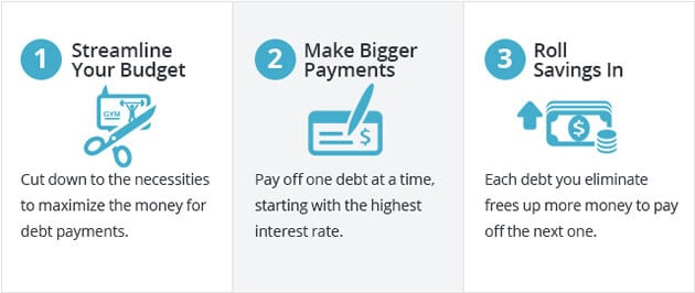 3 Easy Steps to Reduce Credit Card Debt
