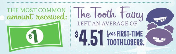 Ever wonder about tooth fairy pay?