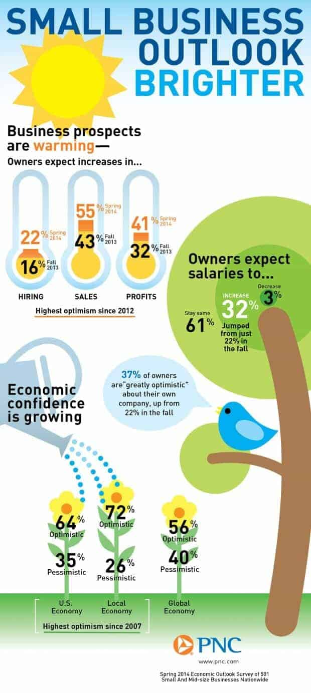 Small businesses figure large in PNC's job market infographic.