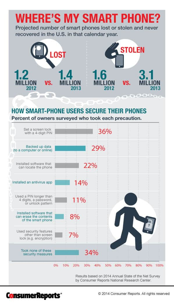 Stolen smartphones are all too common. Protect yourself.