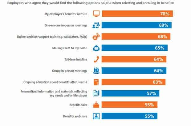 What consumers want to help understand voluntary benefits.