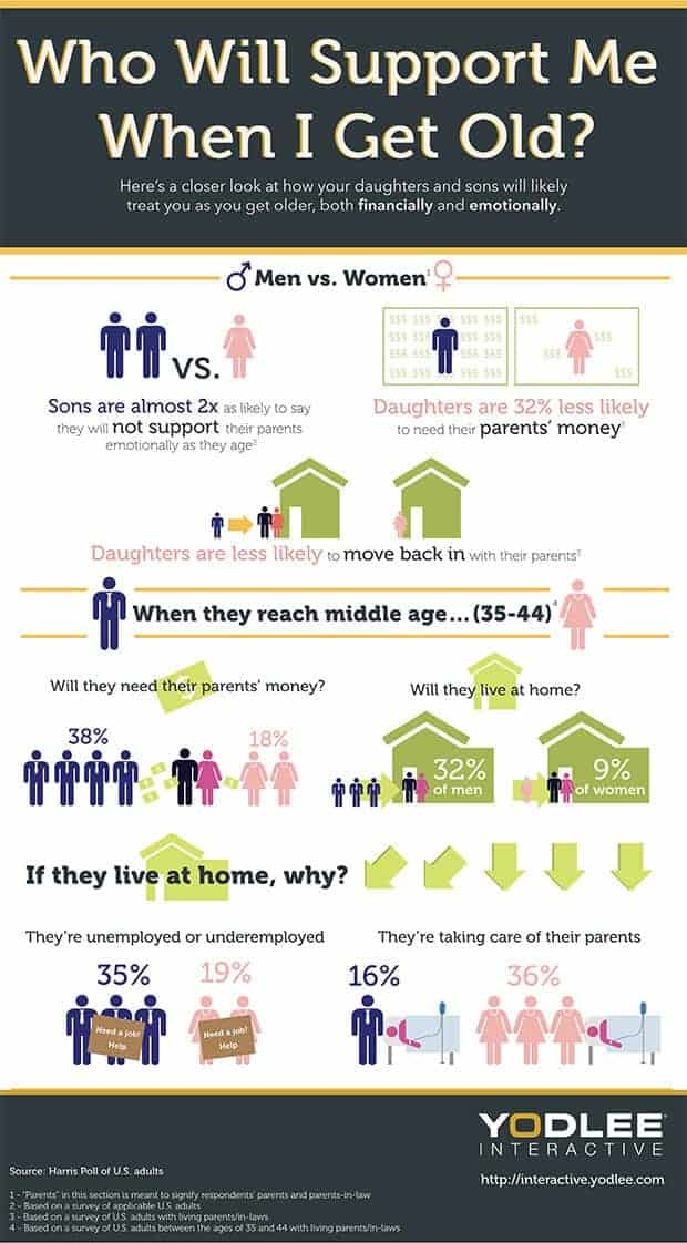 Sons support older parents less than daughters. Maybe parents should use the attractive object strategy.