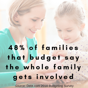 48% of families that budget say the whole family gets involved