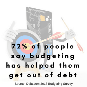 72% of people say budgeting has helped them get out of debt