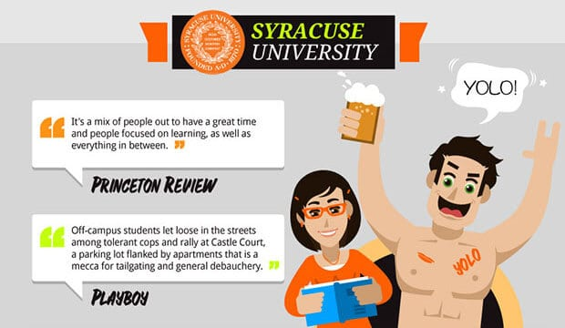 infographic about Syracuse university students from perspectives of other university students