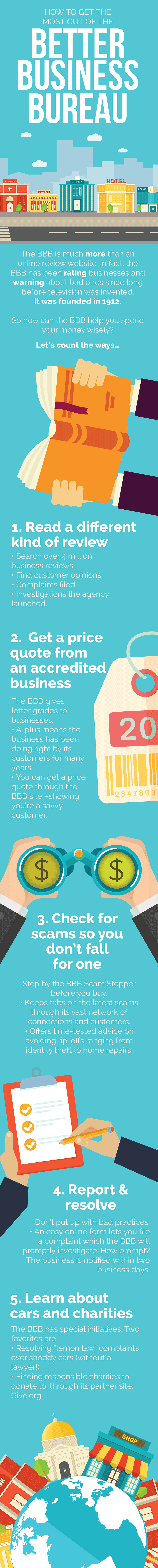 Better Business Bureau infographic