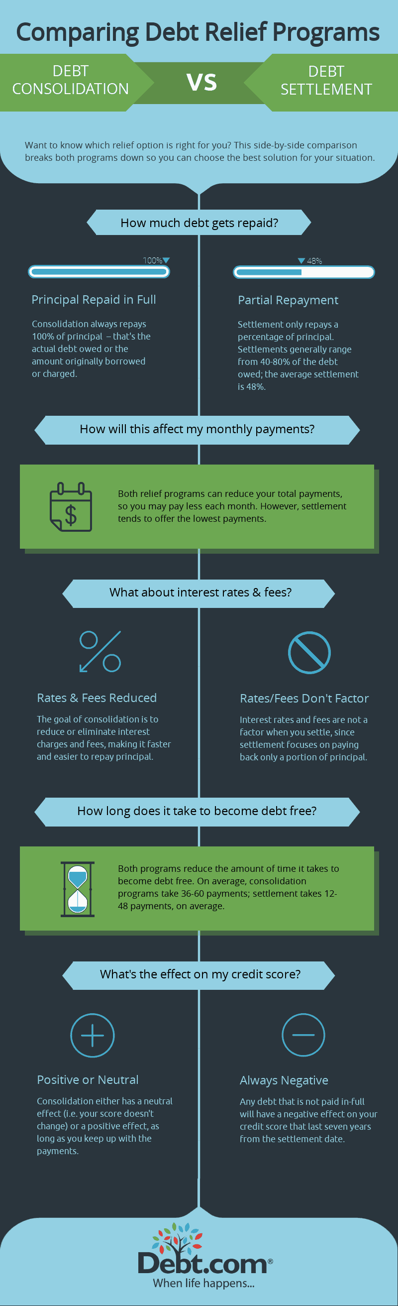 This infographic compares debt consolidation and debt settlement programs side-by-side