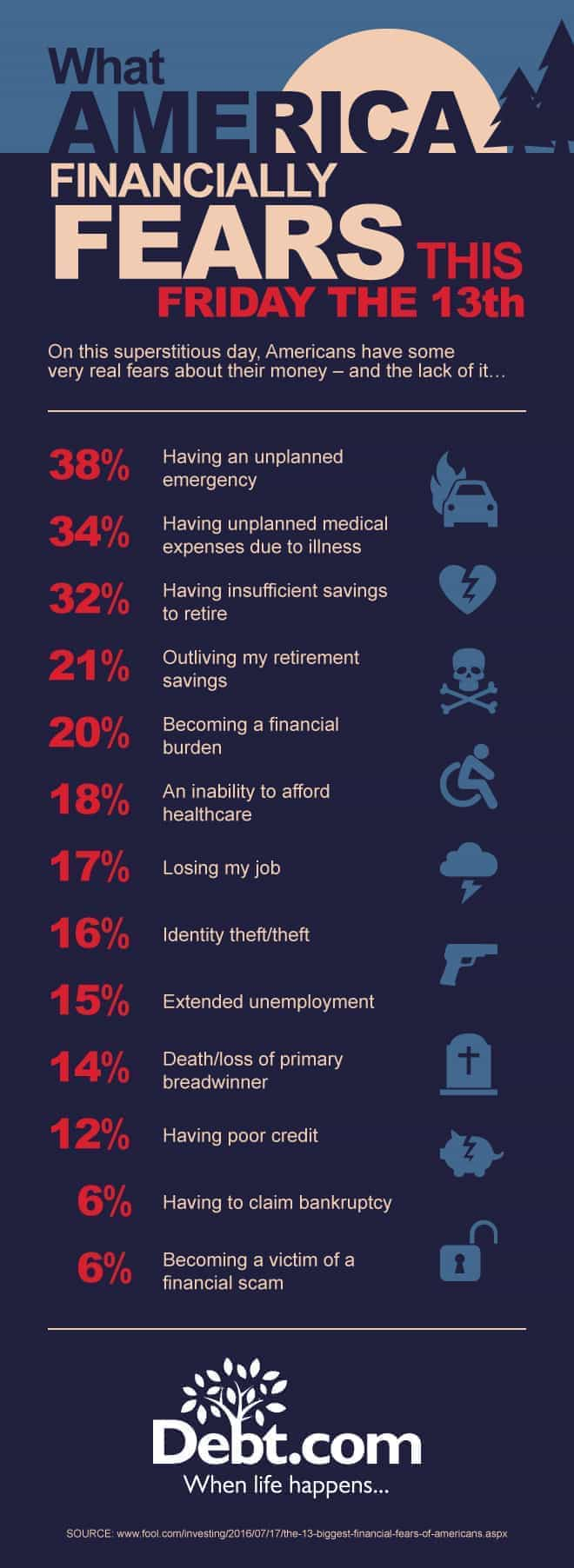 Financial fears infographic
