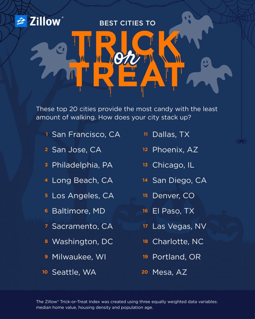 An infographic showing the best cities to trick or treat in from Zillow