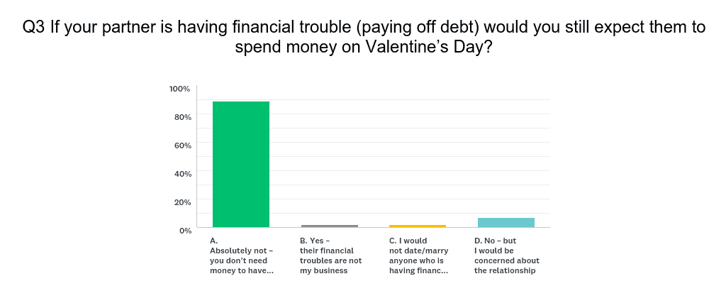 If your partner is having financial trouble (paying off debt) would you still expect them to spend money on Valentine's Day?