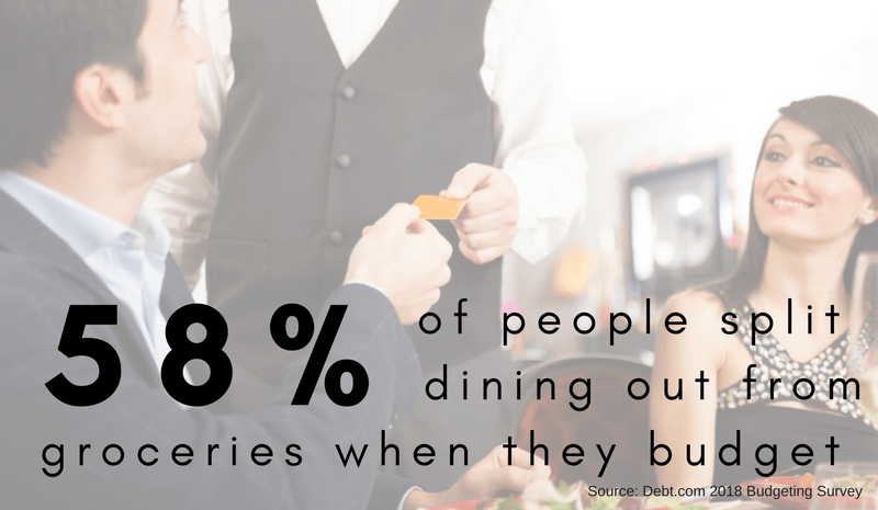 58% of people split dining out from groceries when they budget. Source: Debt.com 2018 Budgeting Survey