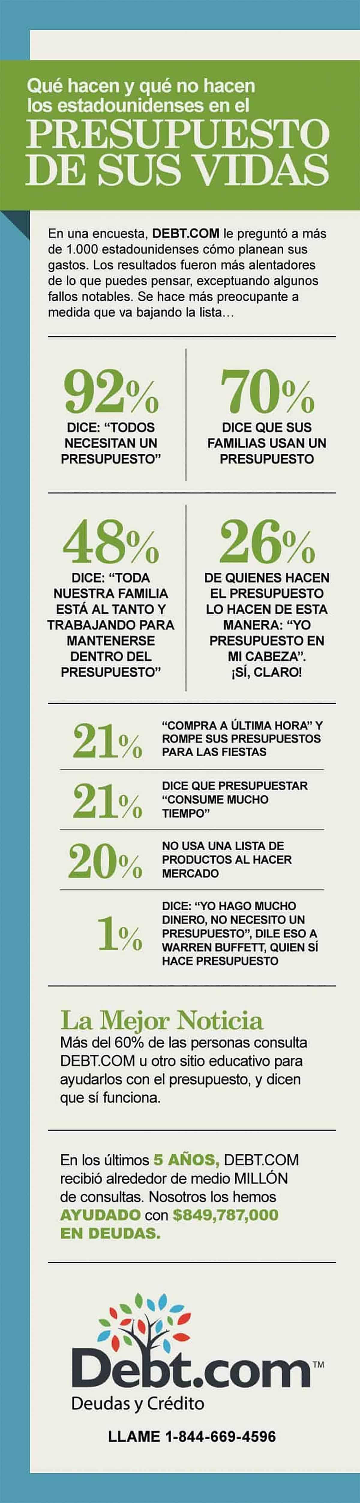 Budget for Life Spanish Infographic