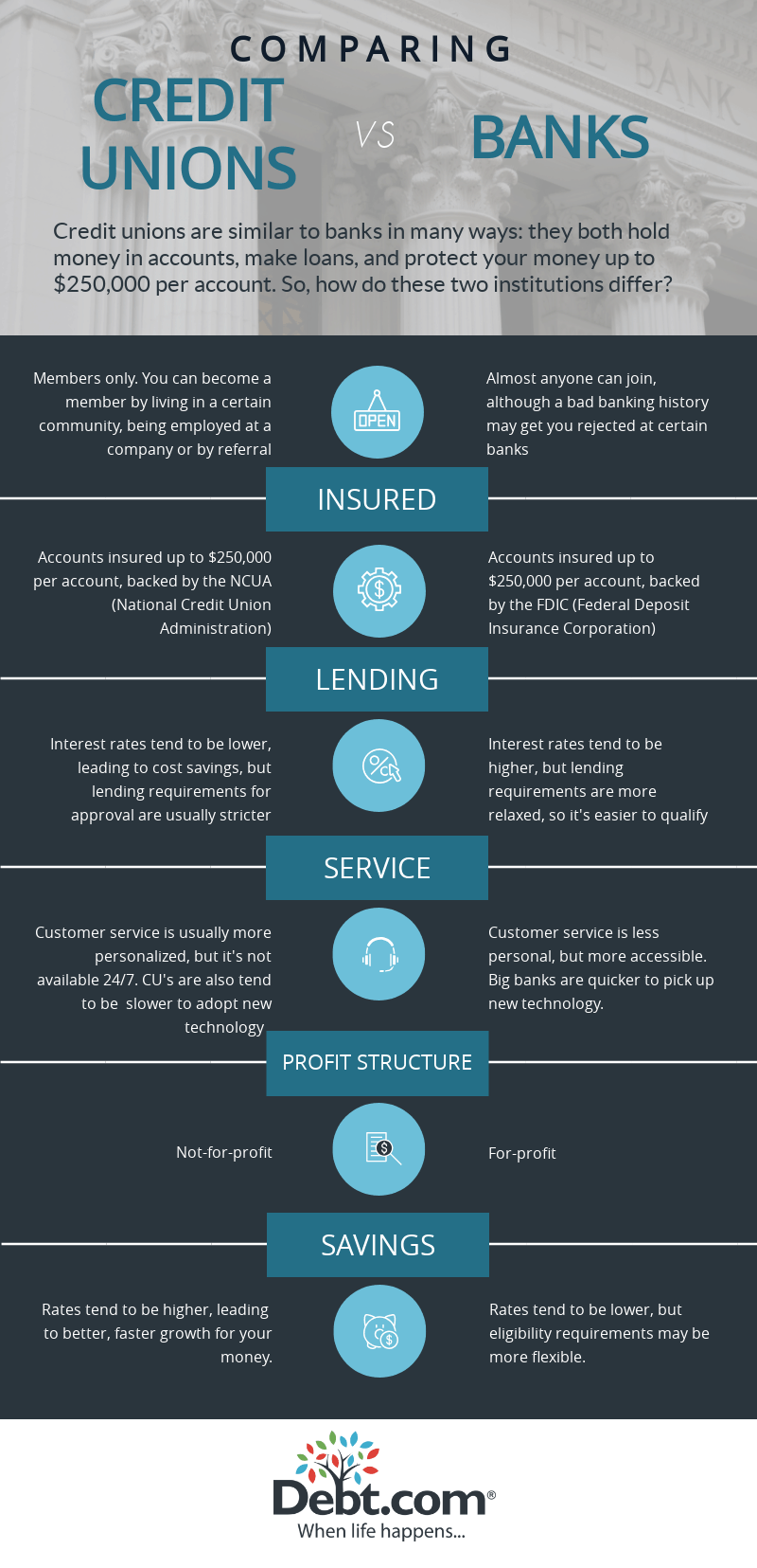 Debt.com infographic comparing credit unions vs banks side-by-side
